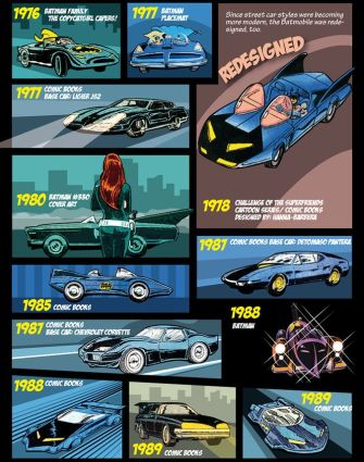 Batmobil Evolution Inphographic 1976 - 1989