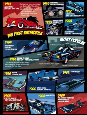 BatmobileEvolution